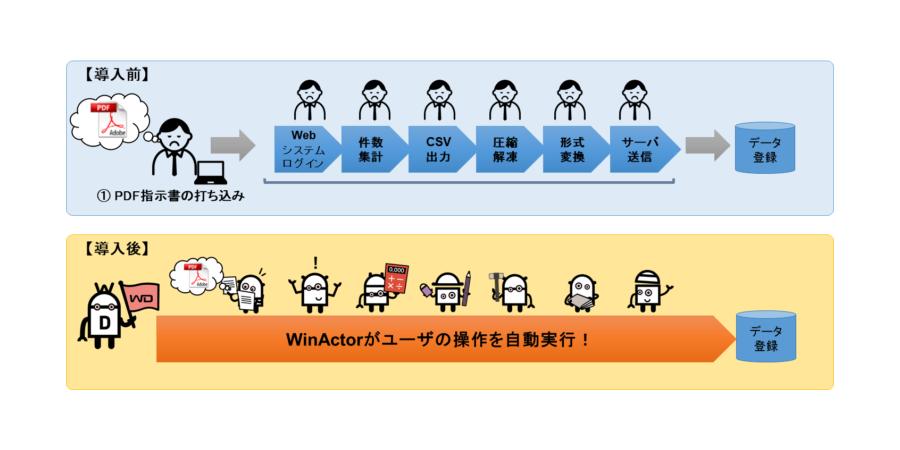 WinActorの活用イメージ