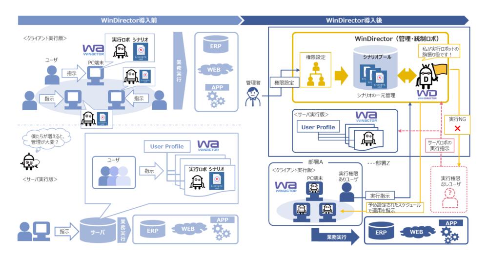 WinDirectorによる集中管理イメージ