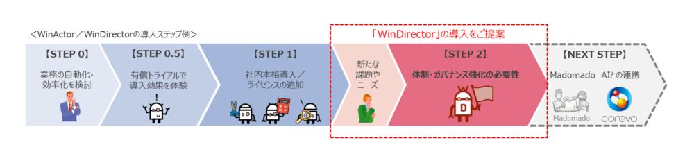 WinDirector利用シーン