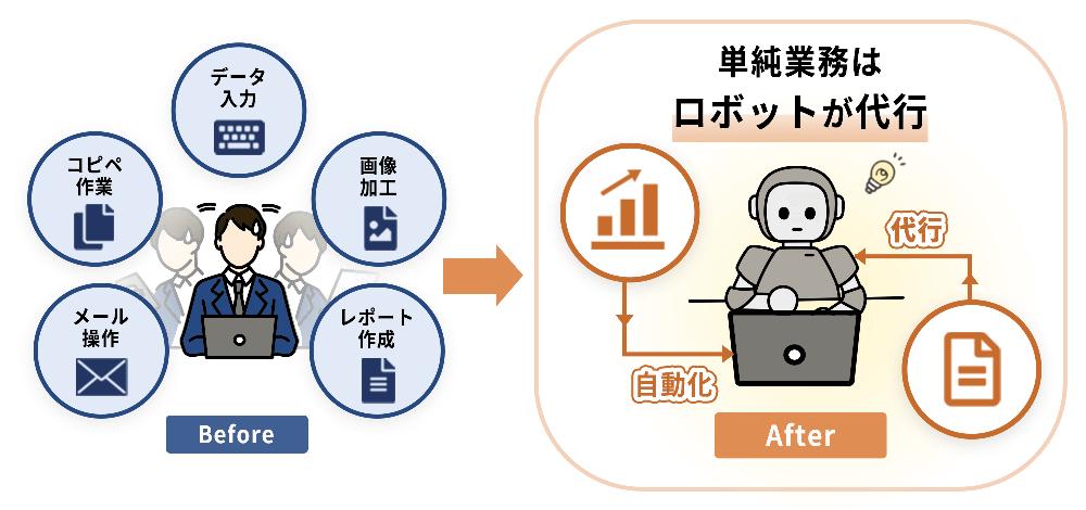 1.RPA(ロボティック・プロセス・オートメーション)とは?